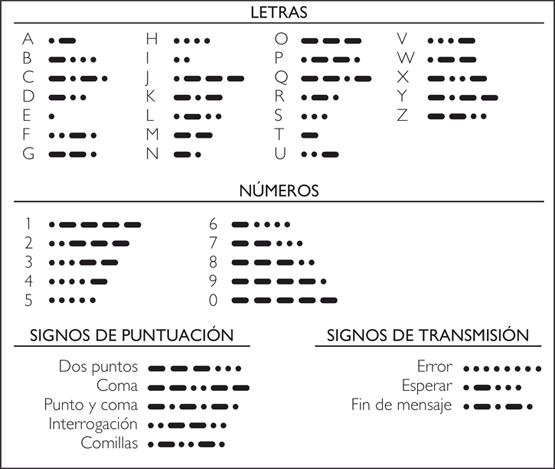 Comunicaciones En Emergencias  Codigos  Fo Ico  Morse  Q  Y