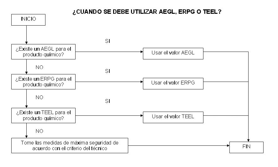 AEGL/ERPG/TEEL