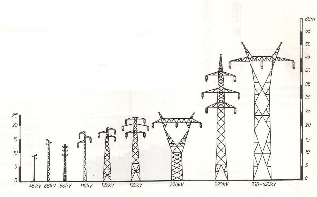 tensiones-torres